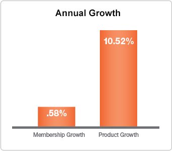 Credit Union Annual Growth Chart